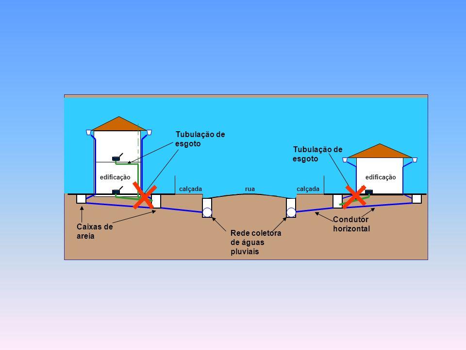 Rede coletora de águas pluviais