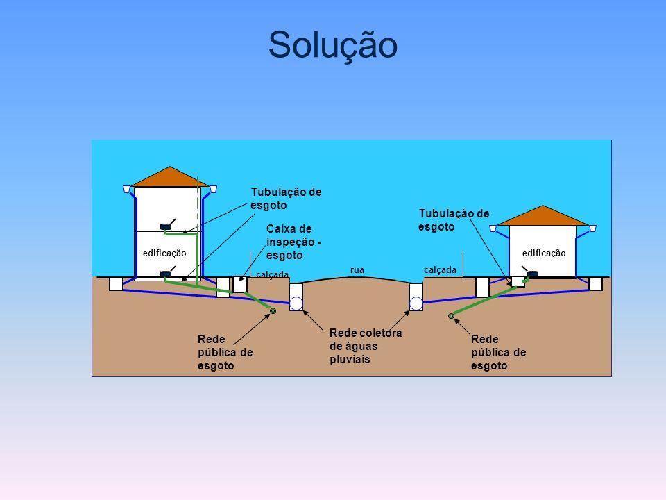 Solução Tubulação de esgoto Tubulação de esgoto