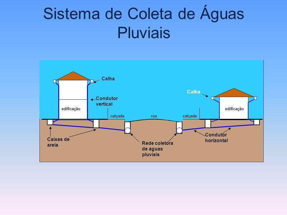Sistema de Coleta de Águas Pluviais