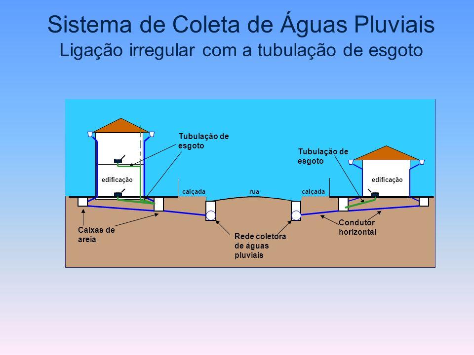 Sistema de Coleta de Águas Pluviais Ligação irregular com a tubulação de esgoto