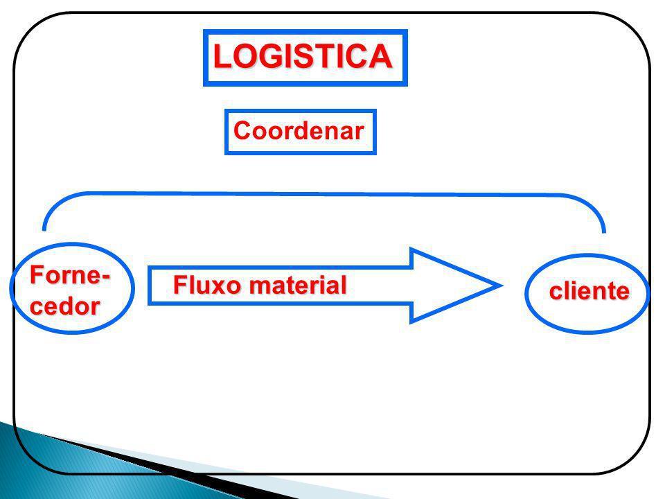 LOGISTICA Coordenar Forne- cedor Fluxo material cliente
