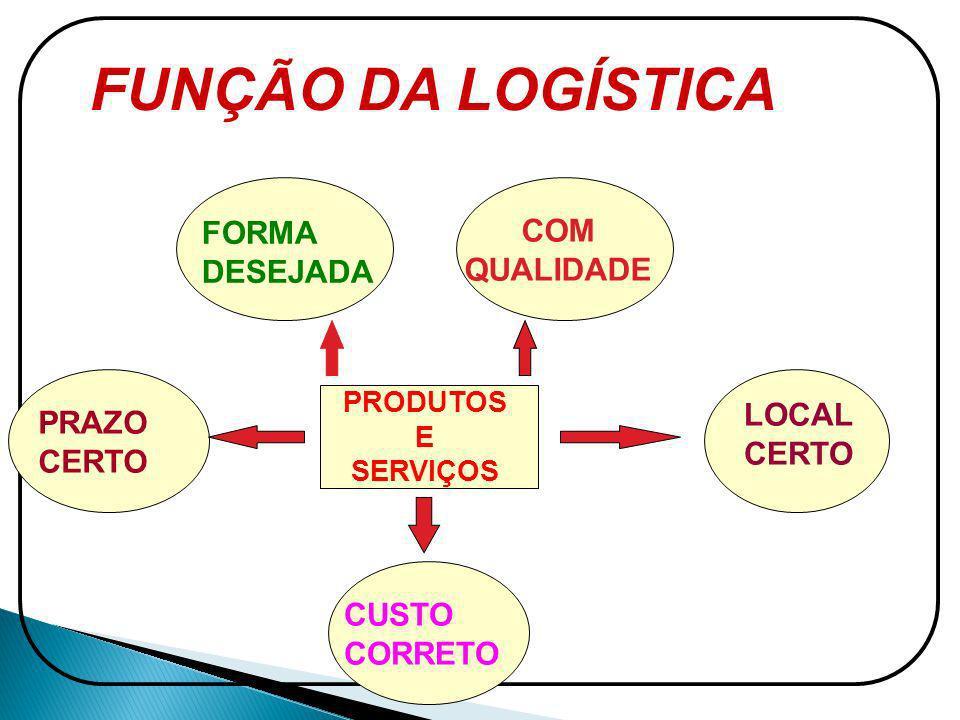 FUNÇÃO DA LOGÍSTICA FORMA COM DESEJADA QUALIDADE LOCAL PRAZO CERTO