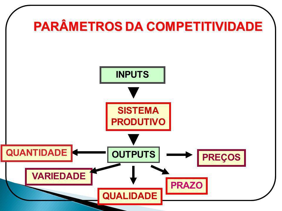 PARÂMETROS DA COMPETITIVIDADE