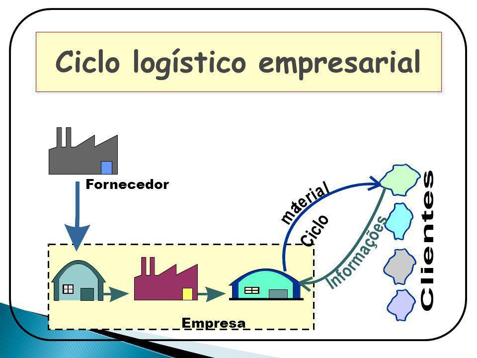 Ciclo logístico empresarial