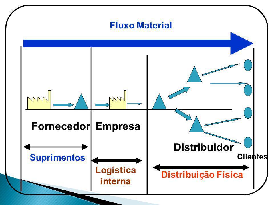 Fornecedor Empresa Distribuidor Fluxo Material Suprimentos Logística