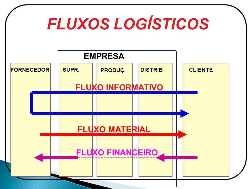 FLUXOS LOGÍSTICOS EMPRESA FLUXO INFORMATIVO FLUXO MATERIAL