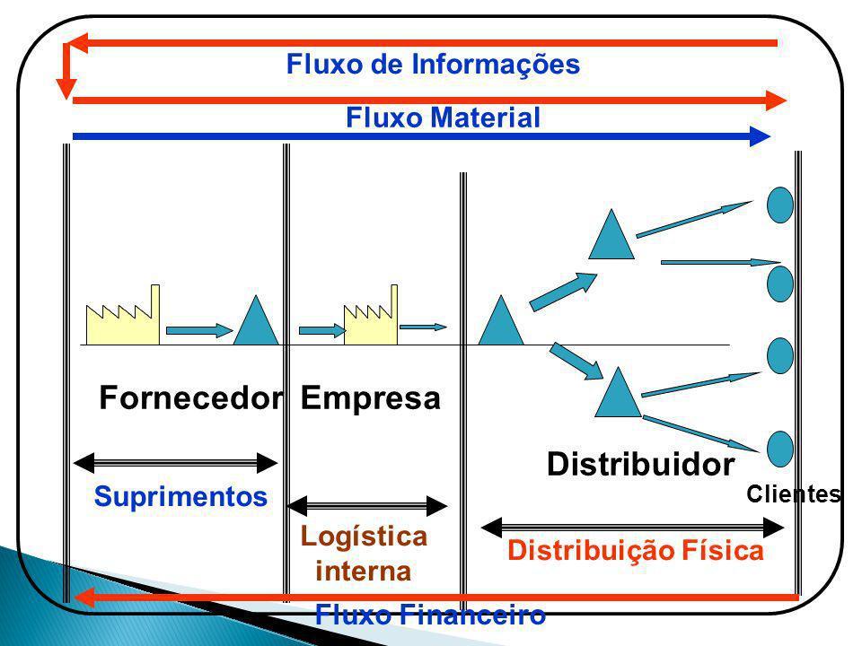 Fornecedor Empresa Distribuidor Fluxo de Informações Fluxo Material