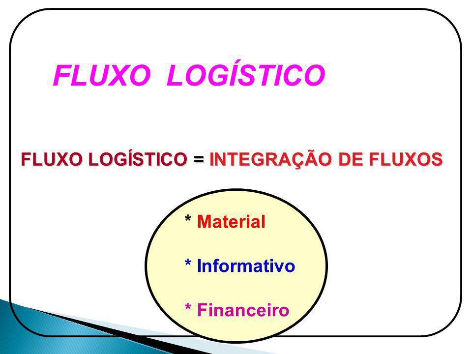FLUXO LOGÍSTICO FLUXO LOGÍSTICO = INTEGRAÇÃO DE FLUXOS * Material