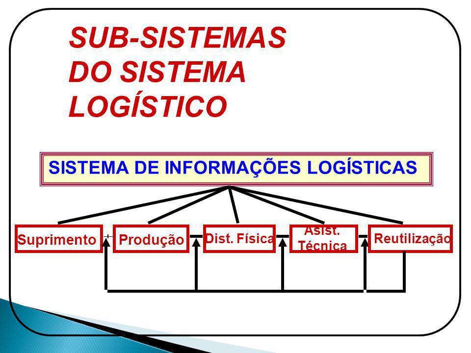 SISTEMA DE INFORMAÇÕES LOGÍSTICAS