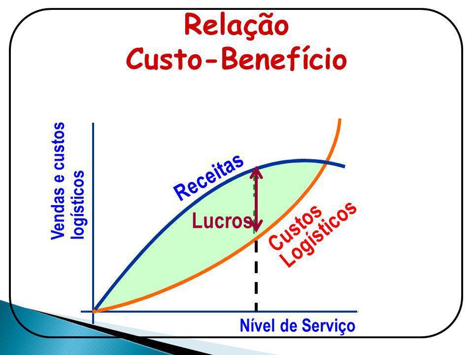 Relação Custo-Benefício