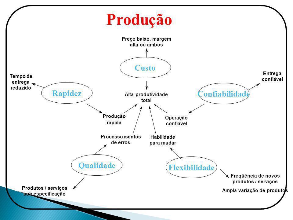 Produção Preço baixo, margem alta ou ambos Entrega confiável