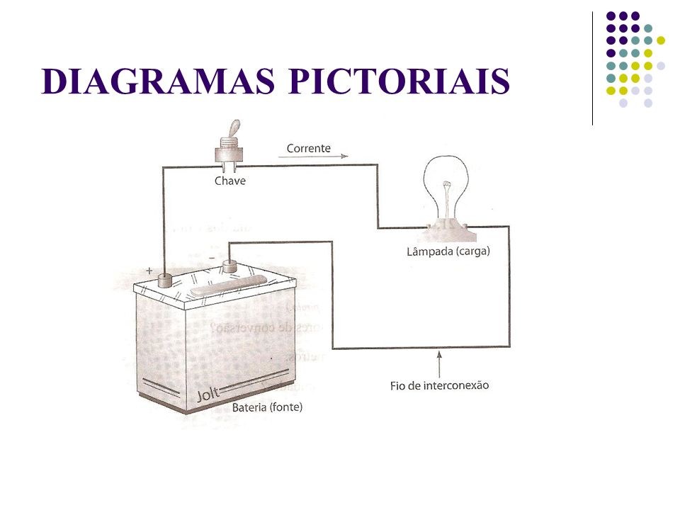 DIAGRAMAS PICTORIAIS