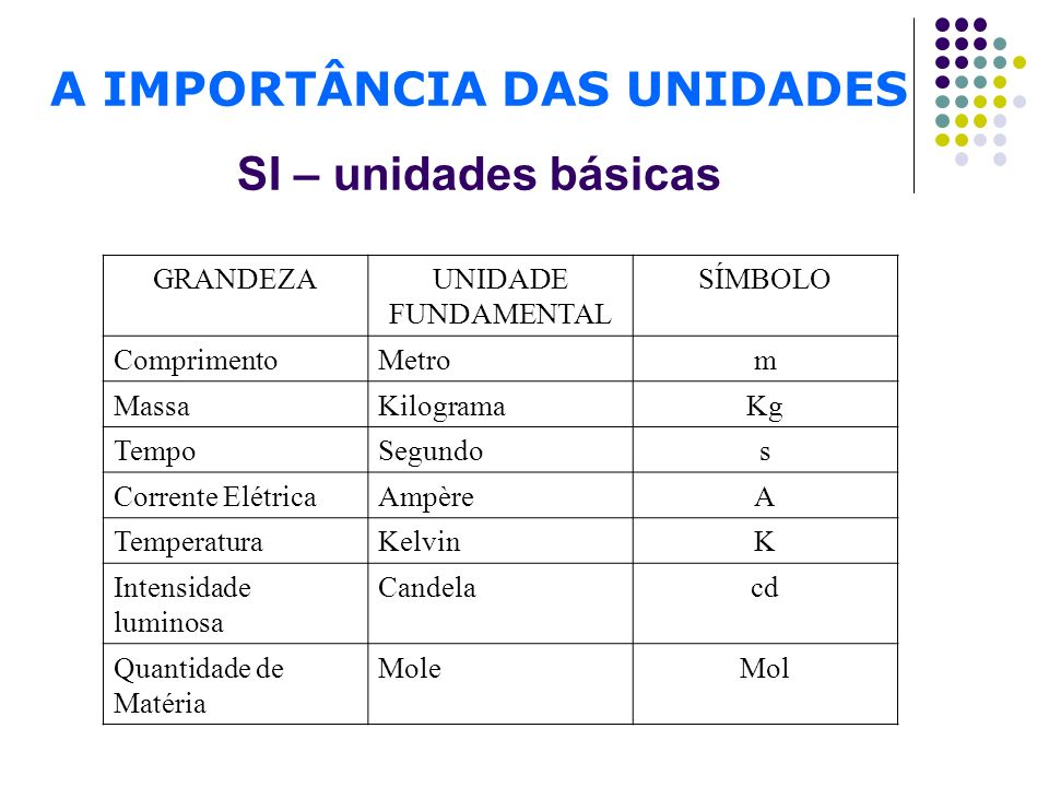 A IMPORTÂNCIA DAS UNIDADES SI – unidades básicas