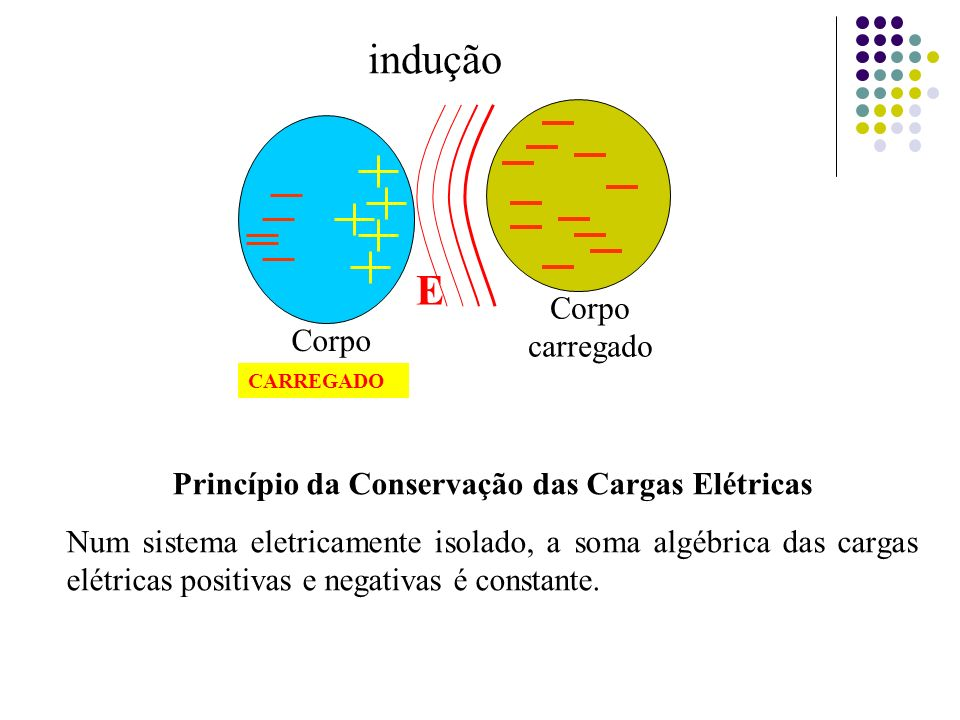 Princípio da Conservação das Cargas Elétricas
