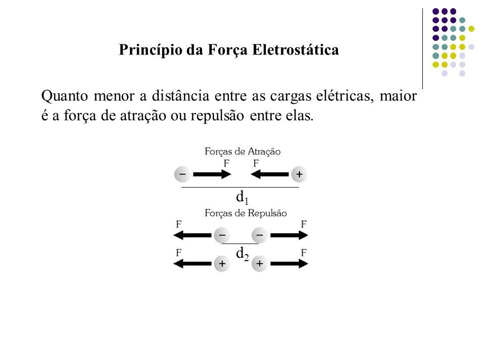 Princípio da Força Eletrostática