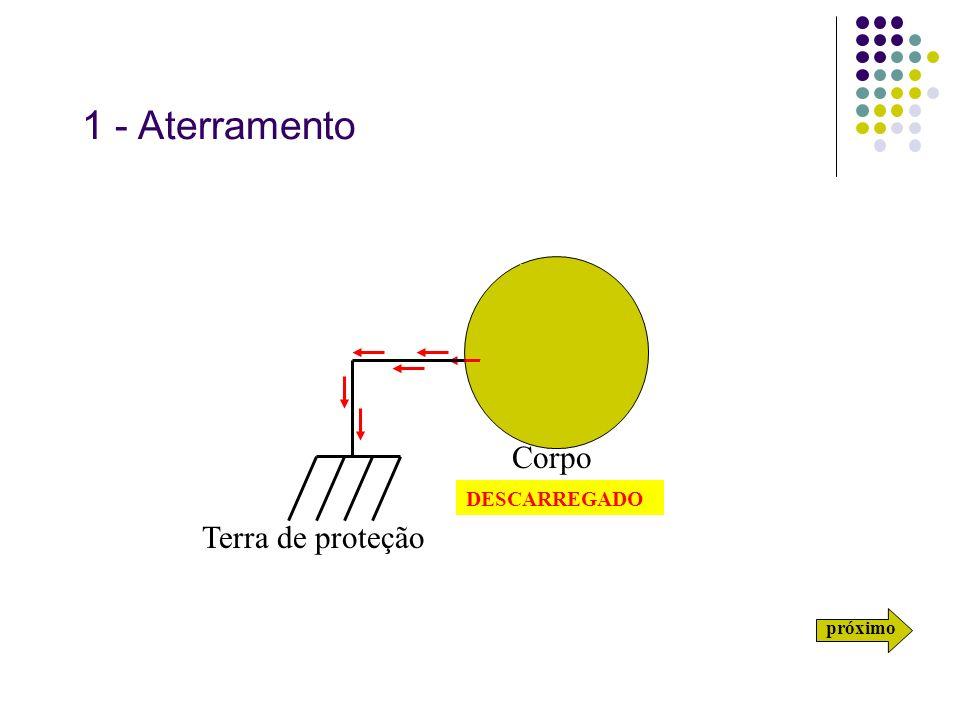 1 - Aterramento Corpo carregado DESCARREGADO Terra de proteção próximo