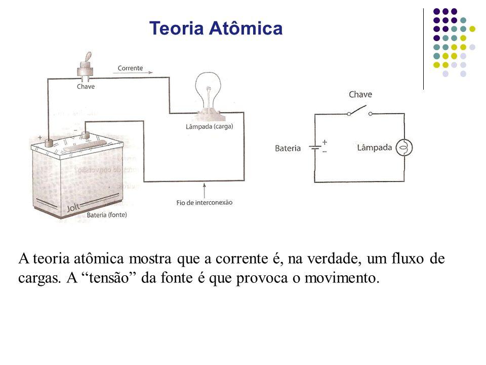 Teoria Atômica A teoria atômica mostra que a corrente é, na verdade, um fluxo de cargas.