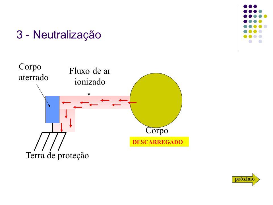 3 - Neutralização Corpo aterrado Fluxo de ar ionizado Corpo carregado