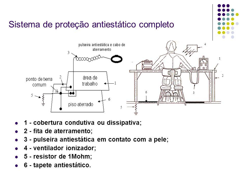 Sistema de proteção antiestático completo