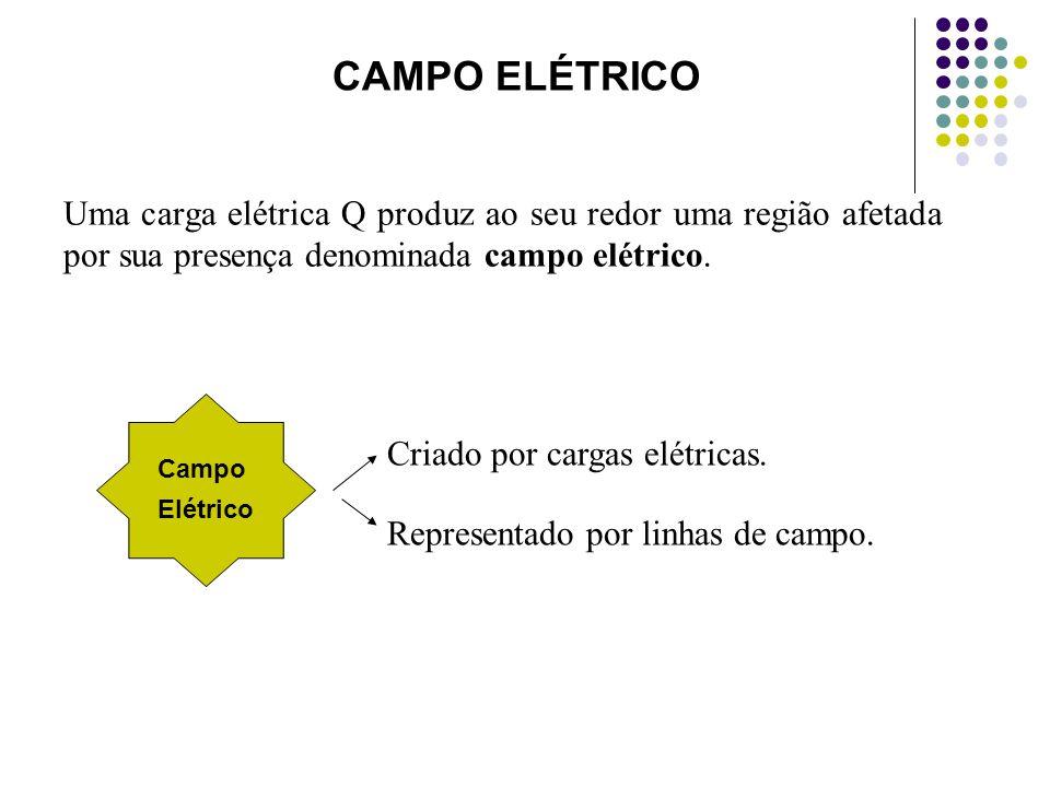 CAMPO ELÉTRICOUma carga elétrica Q produz ao seu redor uma região afetada por sua presença denominada campo elétrico.