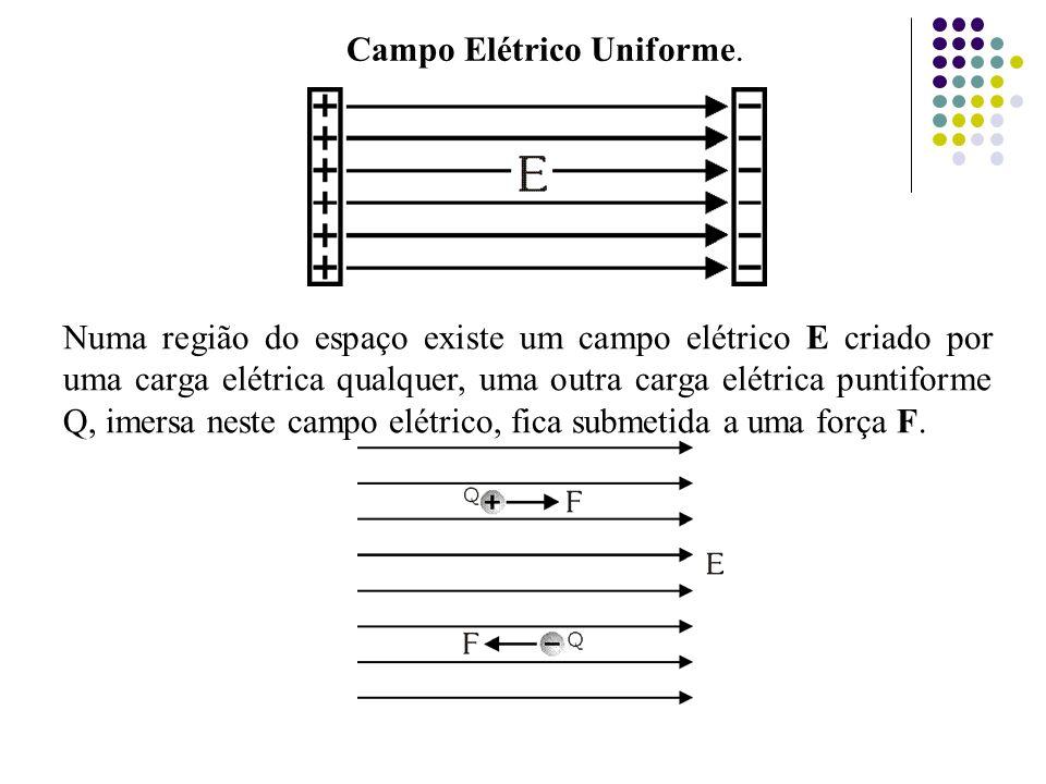 Campo Elétrico Uniforme.