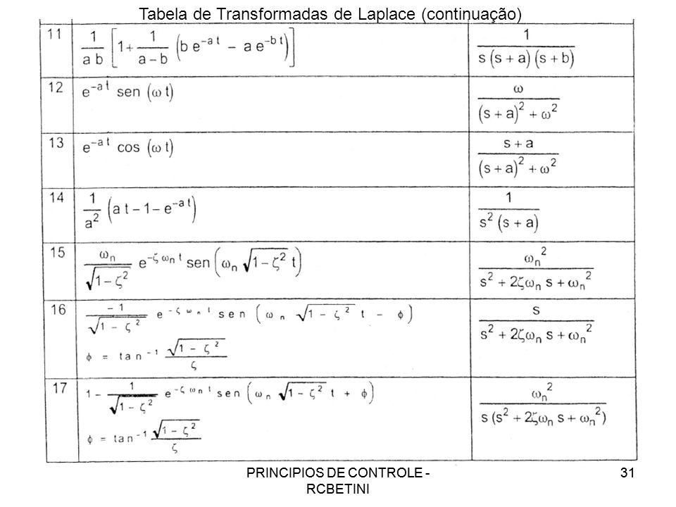 Tabela de Transformadas de Laplace (continuação)