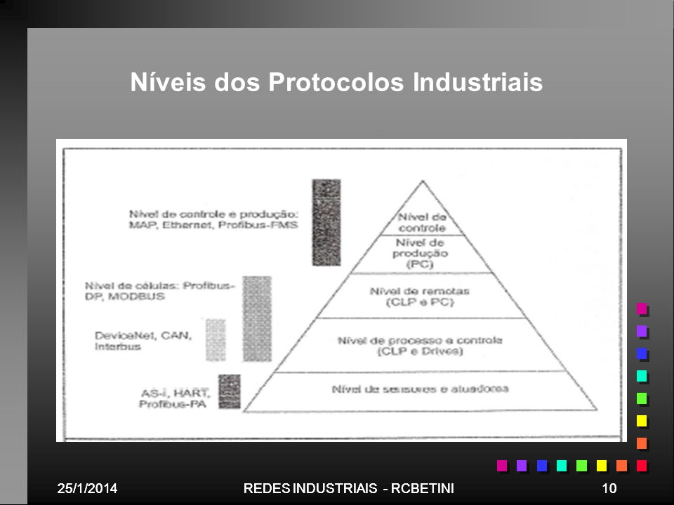 Níveis dos Protocolos Industriais