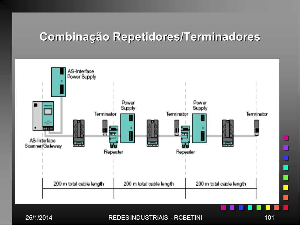 Combinação Repetidores/Terminadores