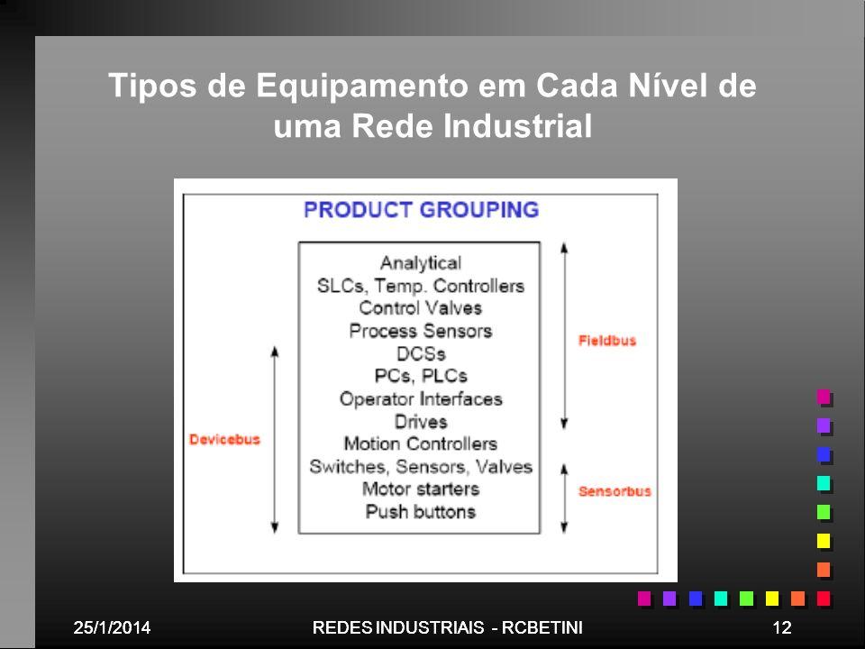 Tipos de Equipamento em Cada Nível de uma Rede Industrial