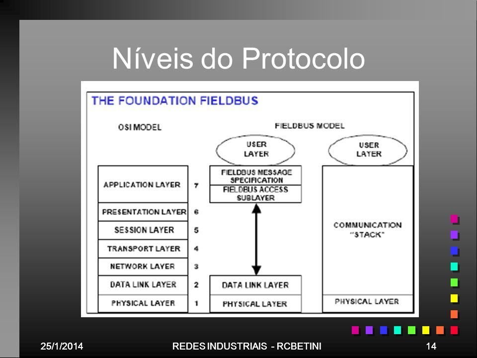Níveis do Protocolo 25/03/2017 25/03/2017 REDES INDUSTRIAIS - RCBETINI