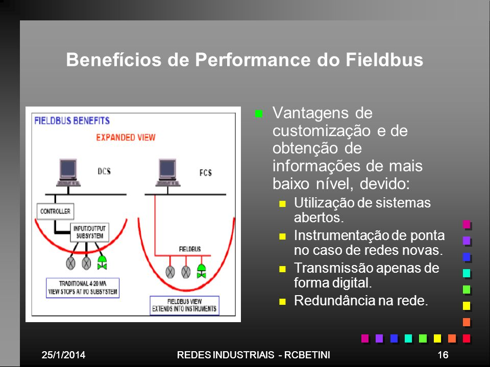 Benefícios de Performance do Fieldbus