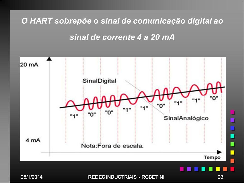 O HART sobrepõe o sinal de comunicação digital ao sinal de corrente 4 a 20 mA