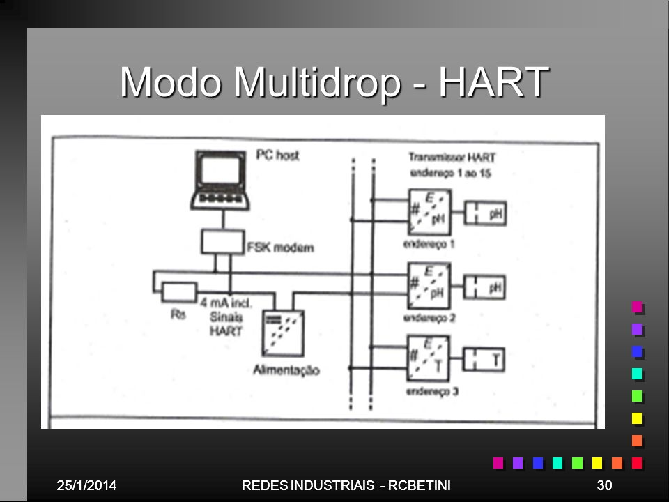 Modo Multidrop - HART 25/03/2017 25/03/2017