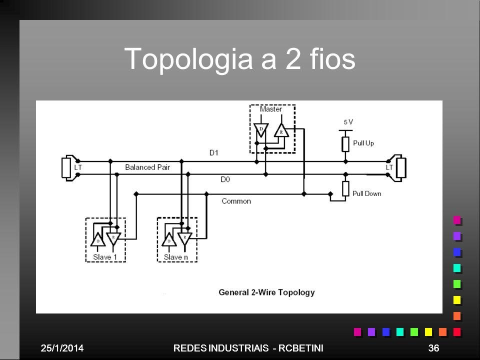 Topologia a 2 fios 25/03/2017 25/03/2017 REDES INDUSTRIAIS - RCBETINI
