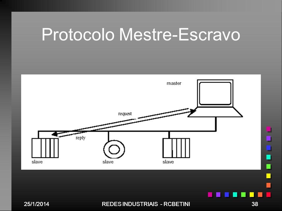 Protocolo Mestre-Escravo