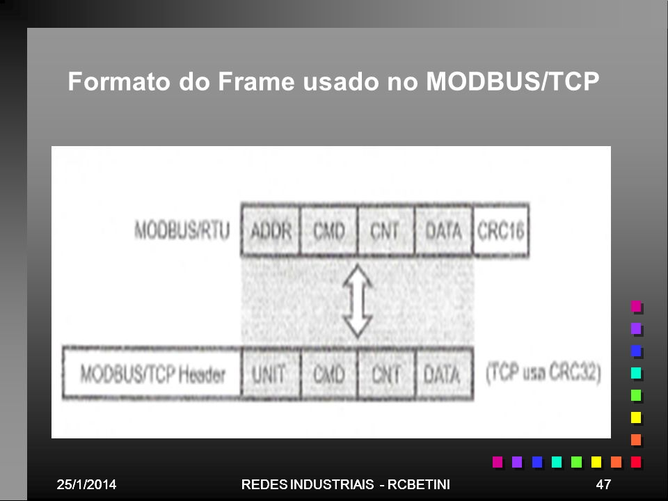 Formato do Frame usado no MODBUS/TCP