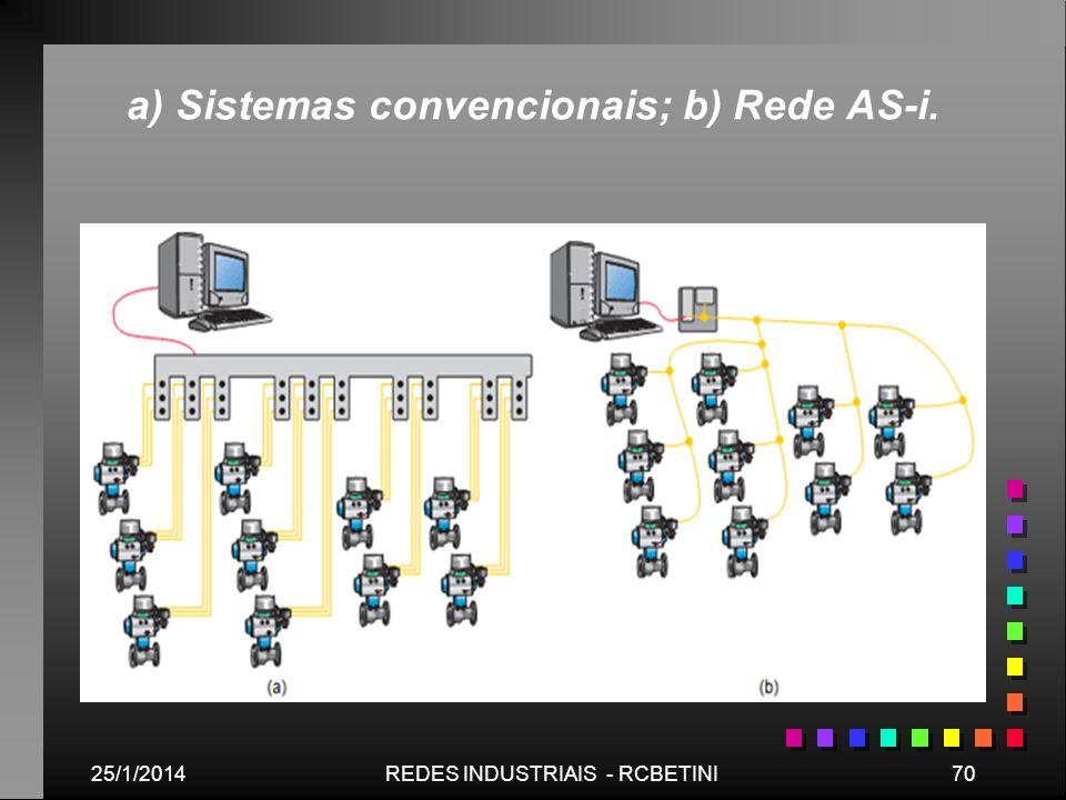 a) Sistemas convencionais; b) Rede AS-i.