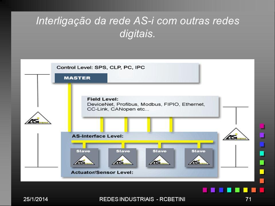 Interligação da rede AS-i com outras redes digitais.