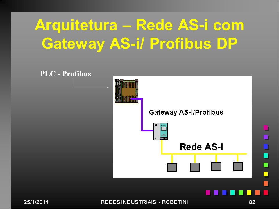Arquitetura – Rede AS-i com Gateway AS-i/ Profibus DP