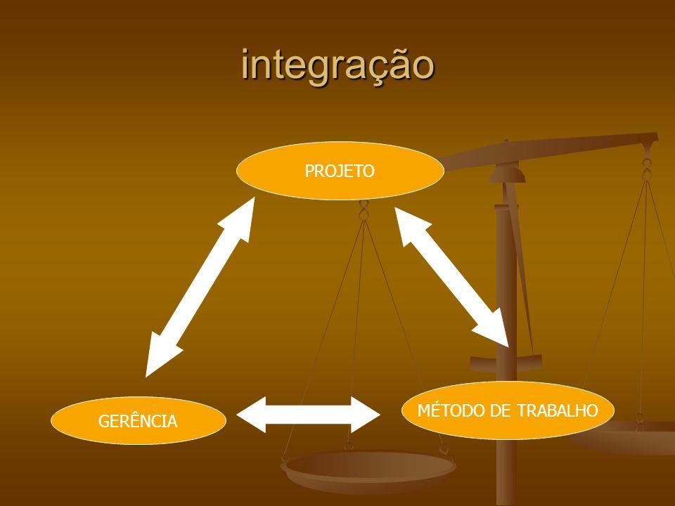 integração PROJETO MÉTODO DE TRABALHO GERÊNCIA