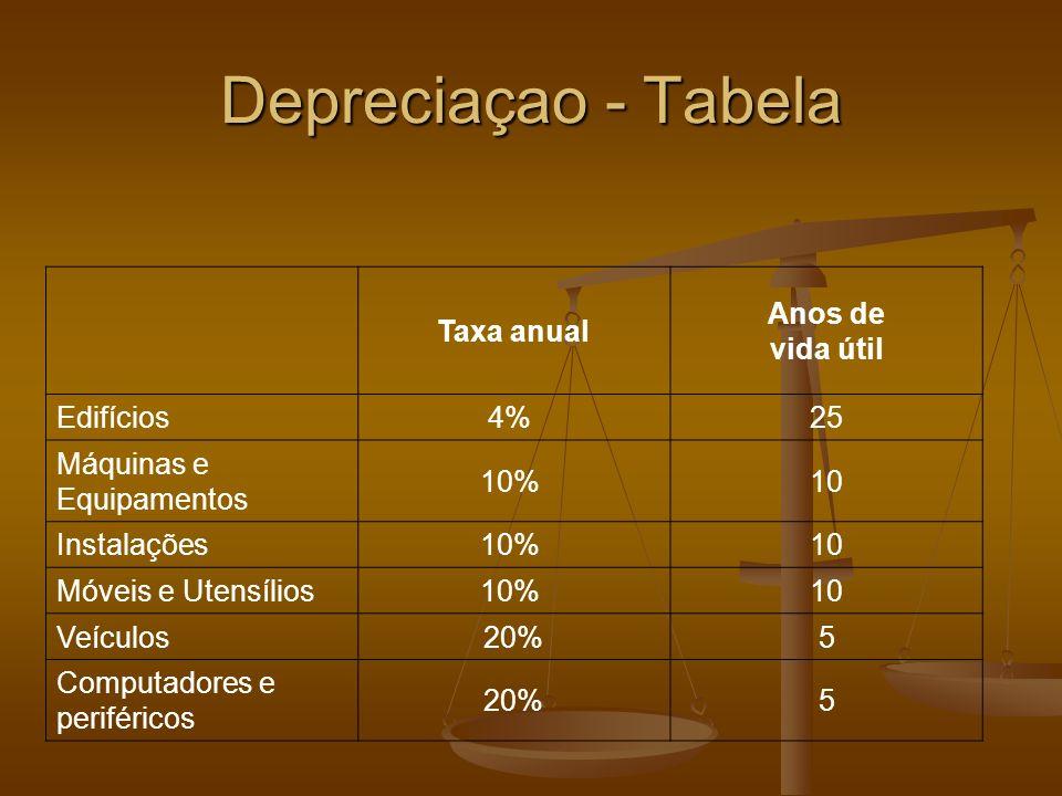 Depreciaçao - Tabela Taxa anual Anos de vida útil Edifícios 4% 25