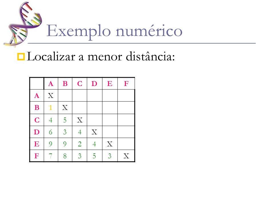Exemplo numérico Localizar a menor distância: A B C D E F X 1 4 5 6 3