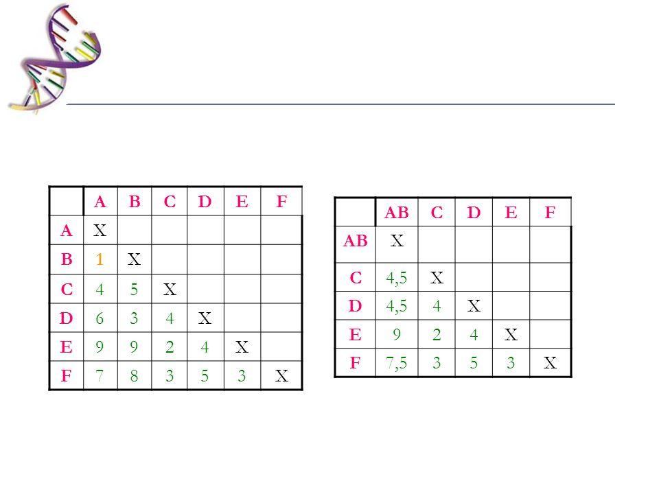 A B C D E F X 1 4 5 6 3 9 2 7 8 AB C D E F X 4,5 4 9 2 7,5 3 5