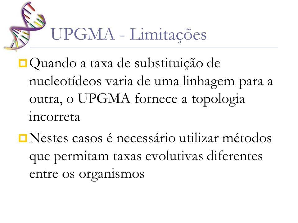 UPGMA - Limitações Quando a taxa de substituição de nucleotídeos varia de uma linhagem para a outra, o UPGMA fornece a topologia incorreta.