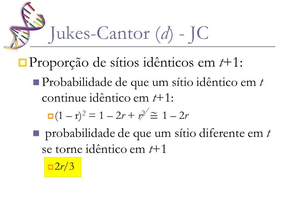 Jukes-Cantor (d) - JC Proporção de sítios idênticos em t+1: