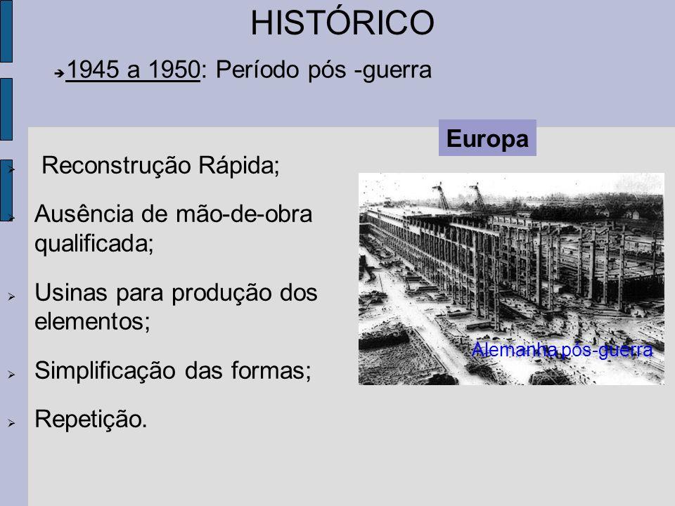 HISTÓRICO 1945 a 1950: Período pós -guerra Europa Reconstrução Rápida;