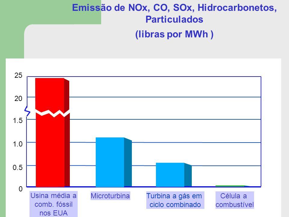 Emissão de NOx, CO, SOx, Hidrocarbonetos, Particulados