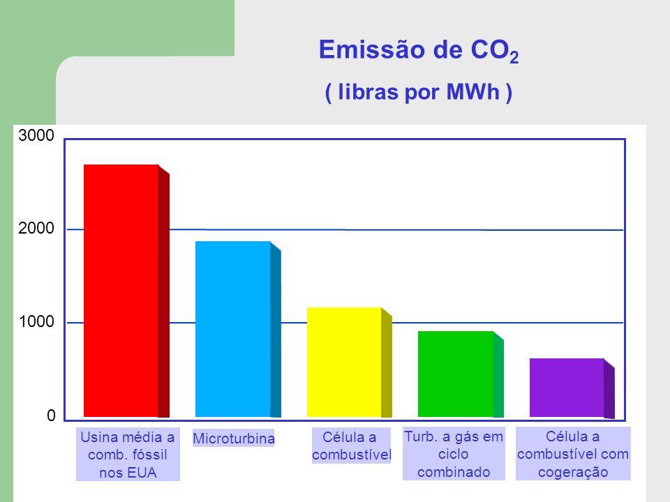 Emissão de CO2 ( libras por MWh ) 3000 2000 1000