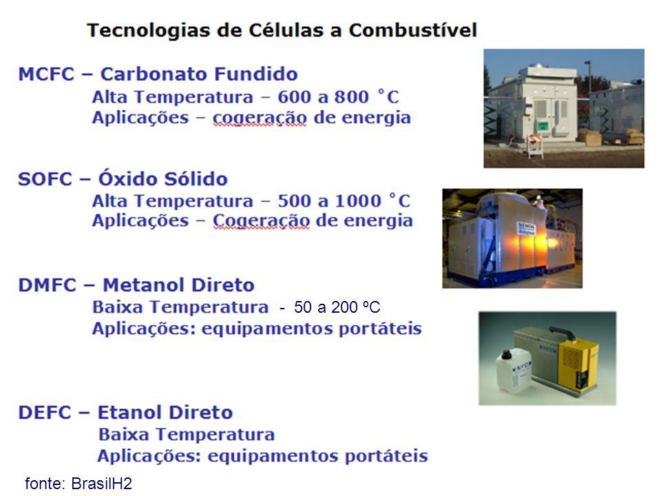 fonte: BrasilH2 - 50 a 200 ºC