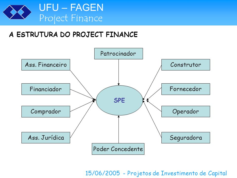 A ESTRUTURA DO PROJECT FINANCE
